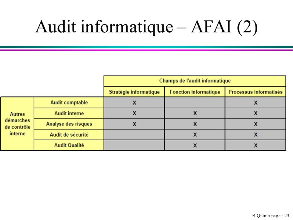 Audit informatique – AFAI (2)