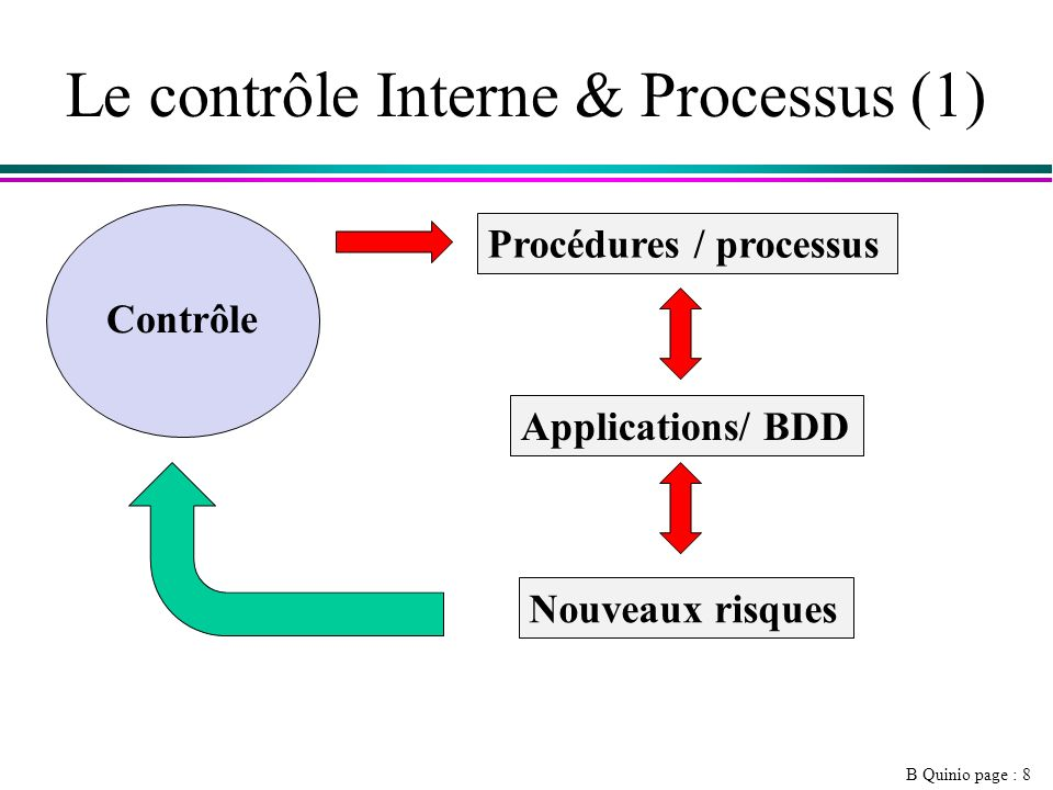 Le contrôle Interne & Processus (1)