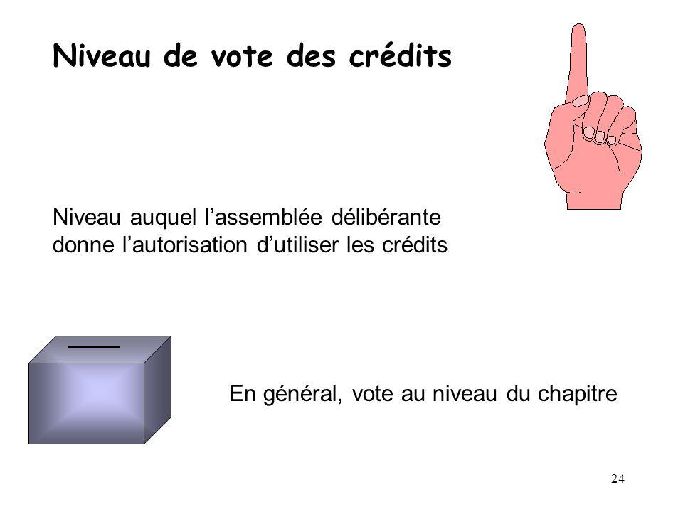 Niveau de vote des crédits