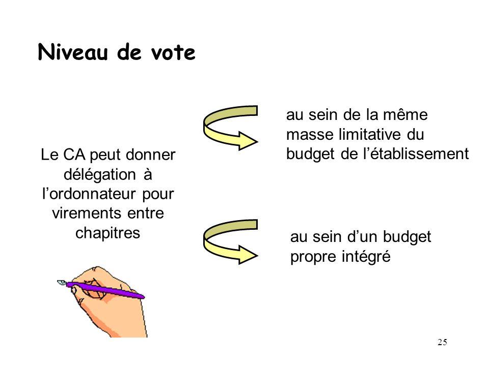 Niveau de vote au sein de la même masse limitative du budget de l'établissement.