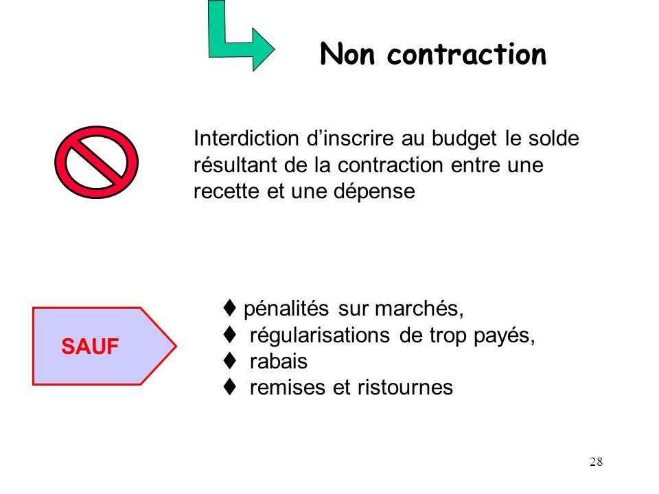Non contraction Interdiction d'inscrire au budget le solde résultant de la contraction entre une recette et une dépense.