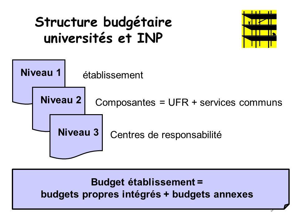 Structure budgétaire universités et INP