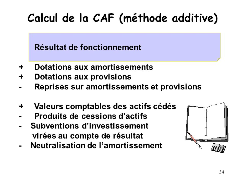 Calcul de la CAF (méthode additive)