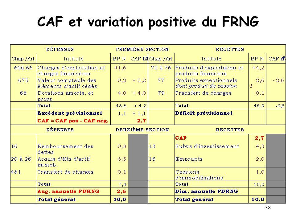 CAF et variation positive du FRNG