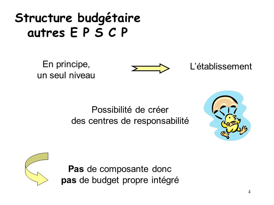 Structure budgétaire autres E P S C P
