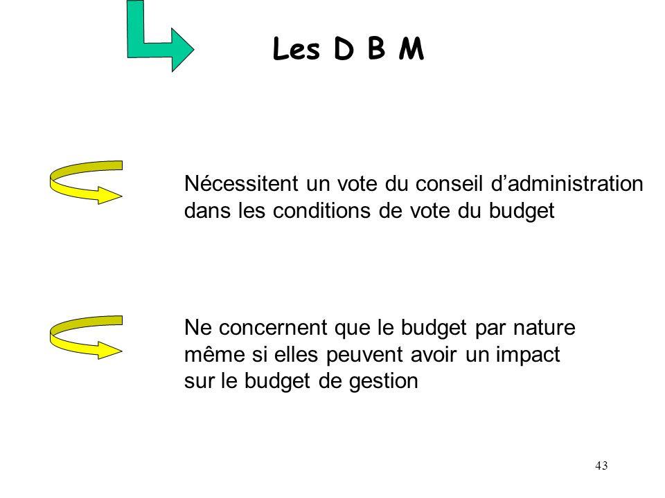 Les D B M Nécessitent un vote du conseil d'administration dans les conditions de vote du budget.