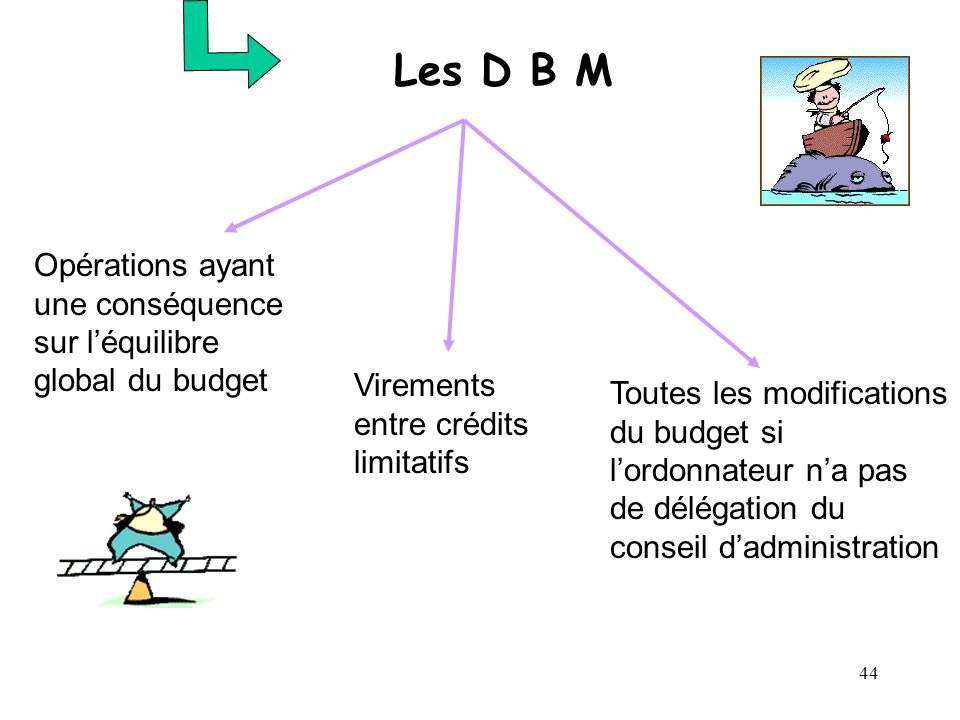 Les D B M Opérations ayant une conséquence sur l'équilibre global du budget. Virements entre crédits limitatifs.