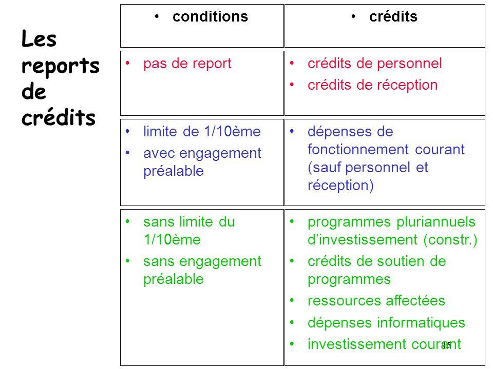 Les reports de crédits conditions crédits pas de report