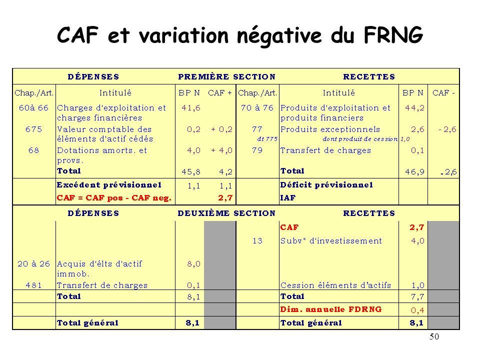 CAF et variation négative du FRNG