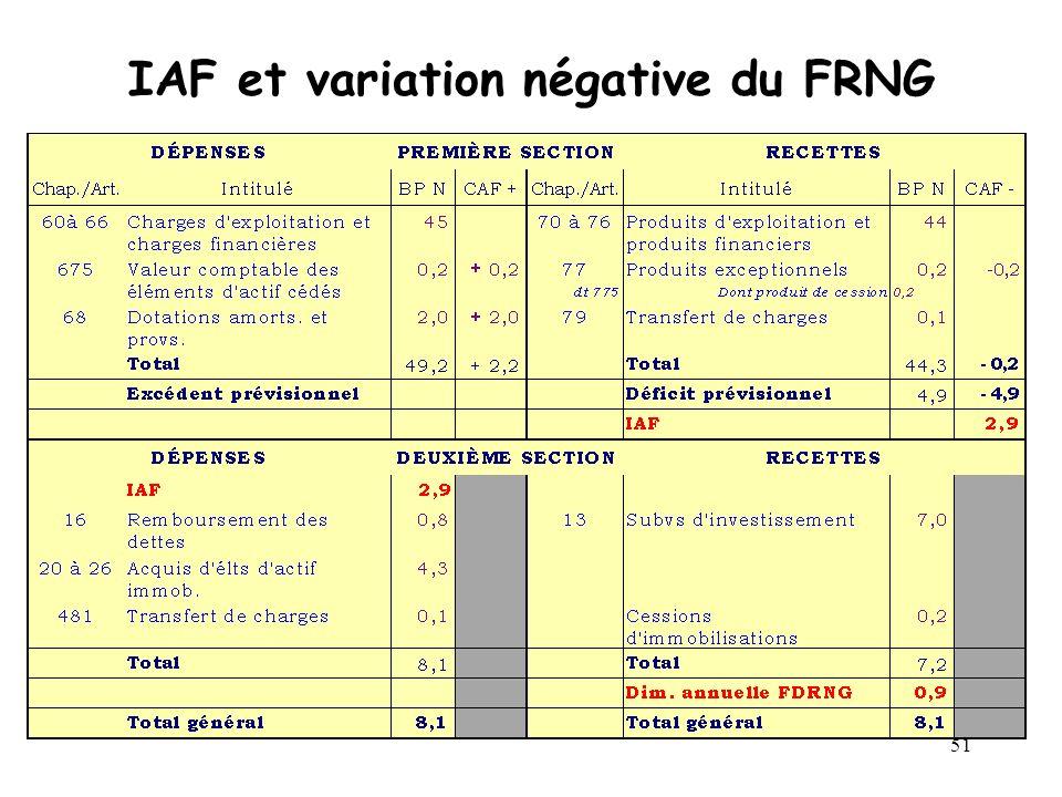 IAF et variation négative du FRNG