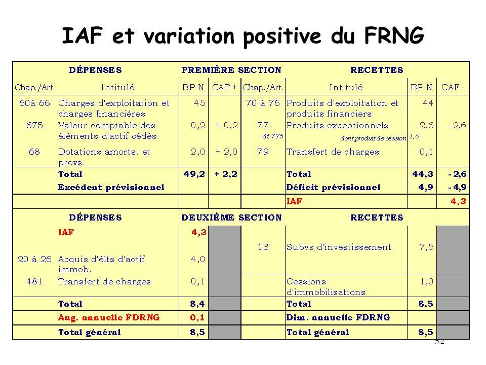 IAF et variation positive du FRNG