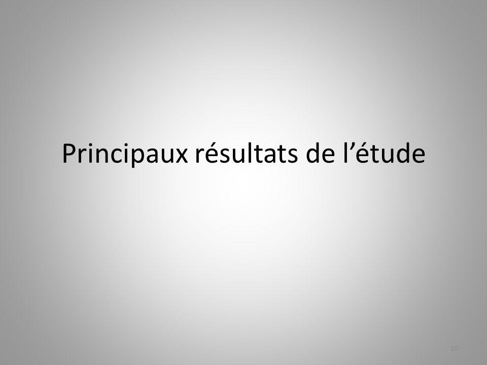 Principaux résultats de l'étude