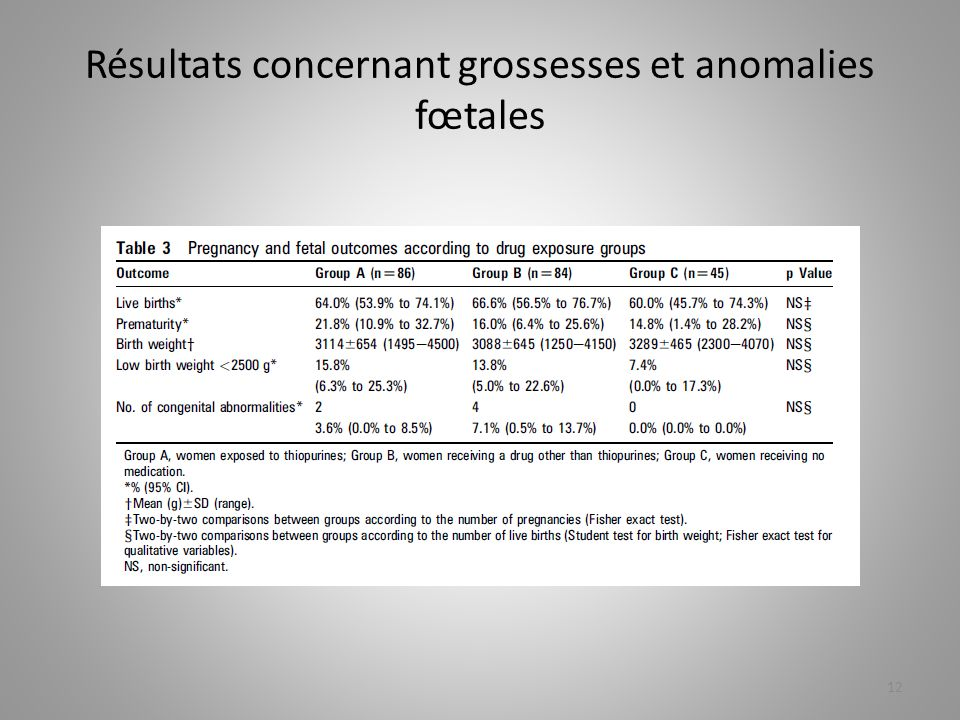 Résultats concernant grossesses et anomalies fœtales