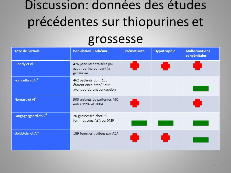 Discussion: données des études précédentes sur thiopurines et grossesse