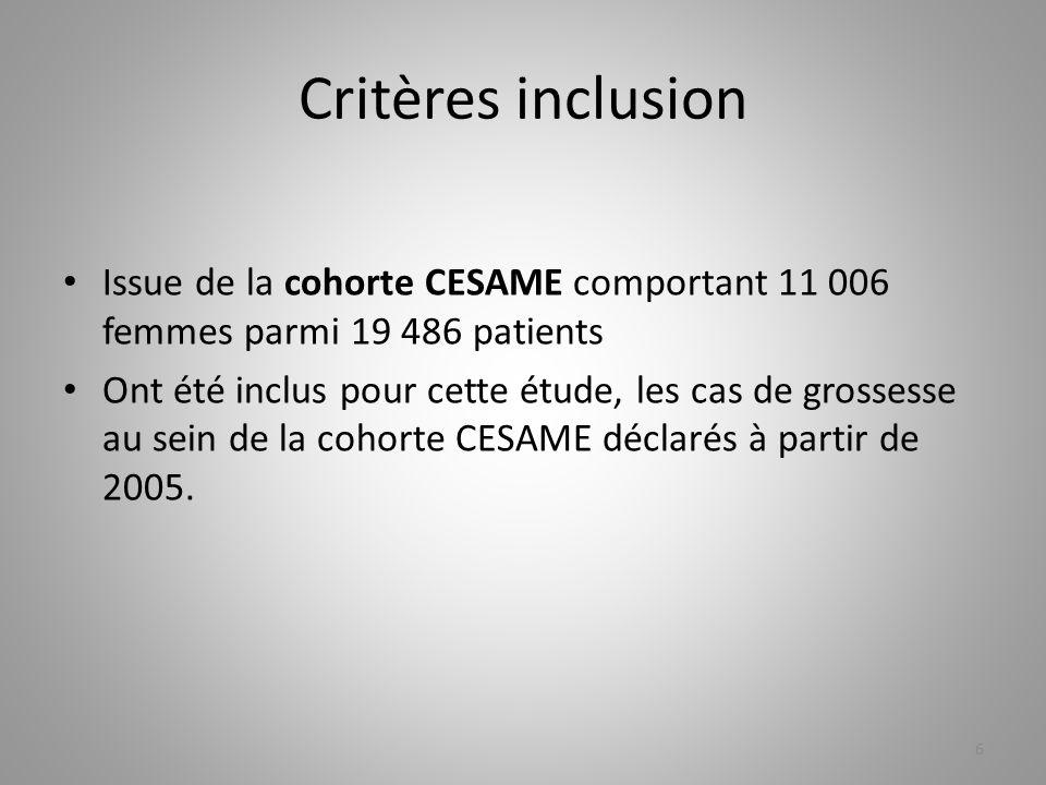 Critères inclusionIssue de la cohorte CESAME comportant 11 006 femmes parmi 19 486 patients.