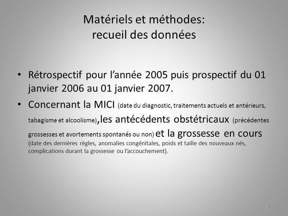 Matériels et méthodes: recueil des données