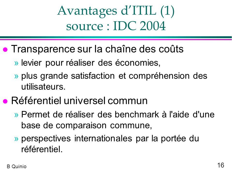 Avantages d'ITIL (1) source : IDC 2004