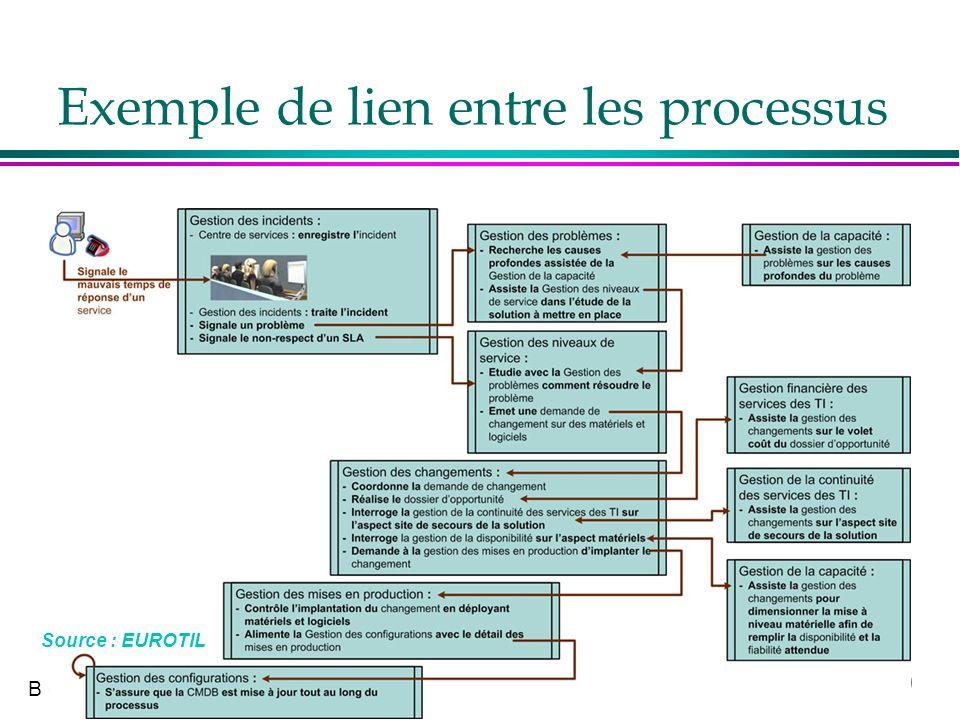 Exemple de lien entre les processus