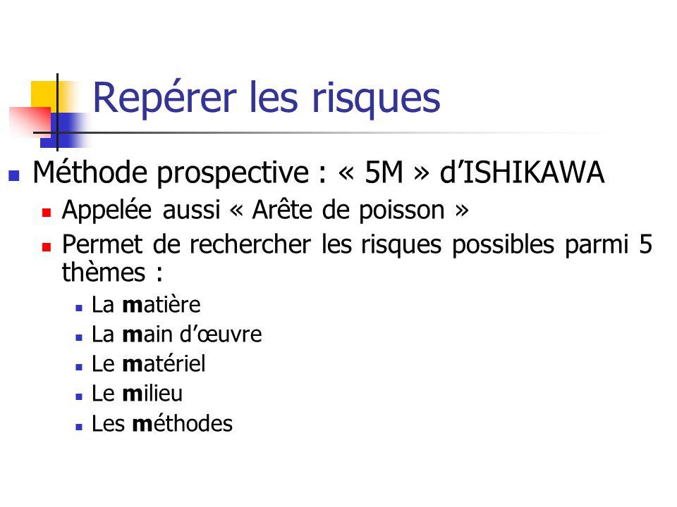 Repérer les risques Méthode prospective : « 5M » d'ISHIKAWA