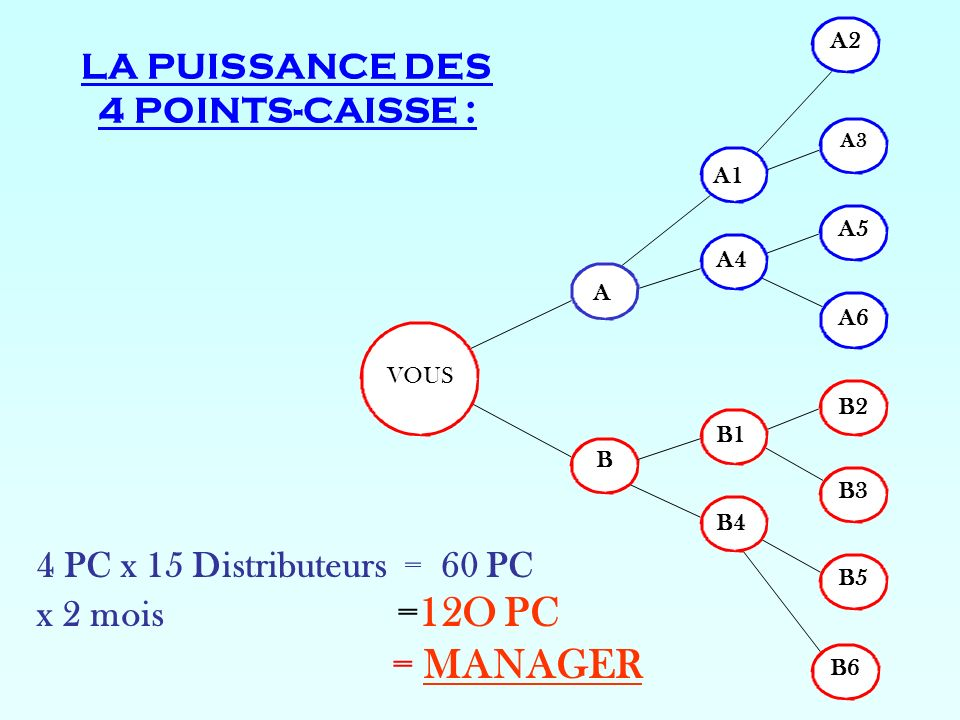 LA PUISSANCE DES 4 POINTS-CAISSE :