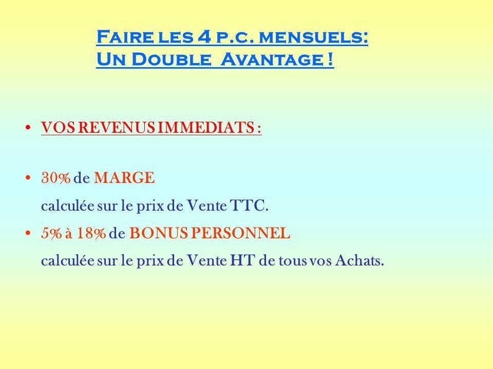 Faire les 4 p.c. mensuels: Un Double Avantage !