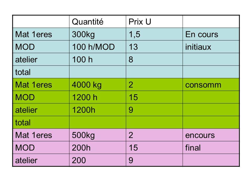 Quantité Prix U. Mat 1eres. 300kg. 1,5. En cours. MOD. 100 h/MOD. 13. initiaux. atelier. 100 h.