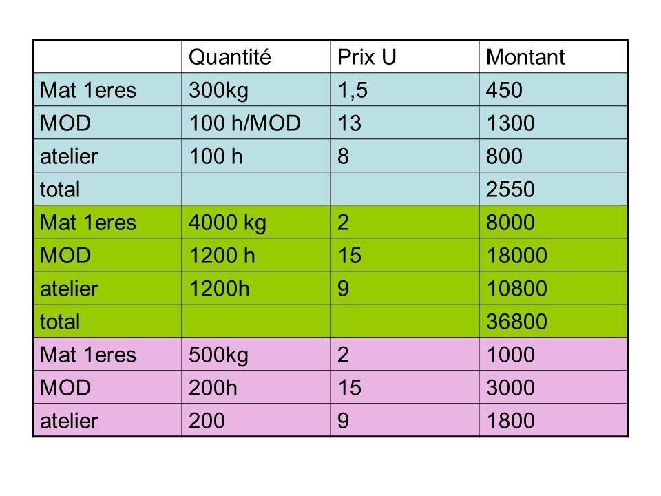 Quantité Prix U. Montant. Mat 1eres. 300kg. 1,5. 450. MOD. 100 h/MOD. 13. 1300. atelier. 100 h.