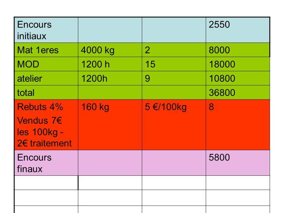 Encours initiaux 2550. Mat 1eres. 4000 kg. 2. 8000. MOD. 1200 h. 15. 18000. atelier. 1200h.