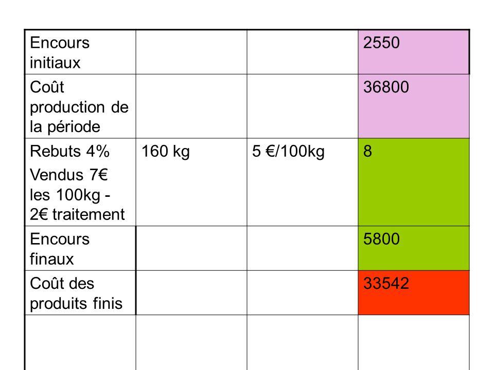 Encours initiaux 2550. Coût production de la période. 36800. Rebuts 4% Vendus 7€ les 100kg - 2€ traitement.