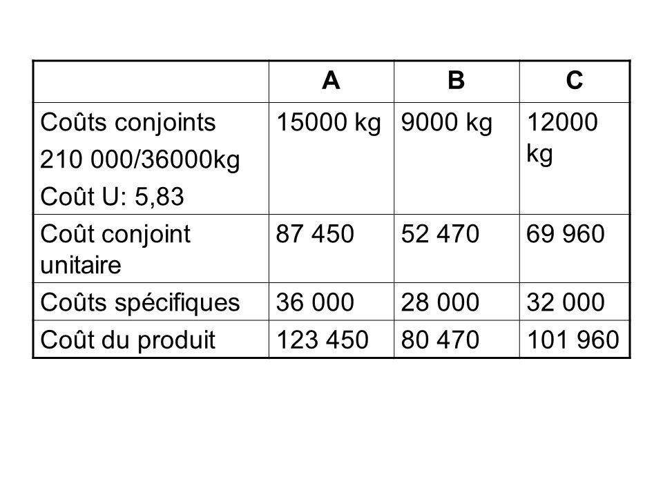 A B. C. Coûts conjoints. 210 000/36000kg. Coût U: 5,83. 15000 kg. 9000 kg. 12000 kg. Coût conjoint unitaire.