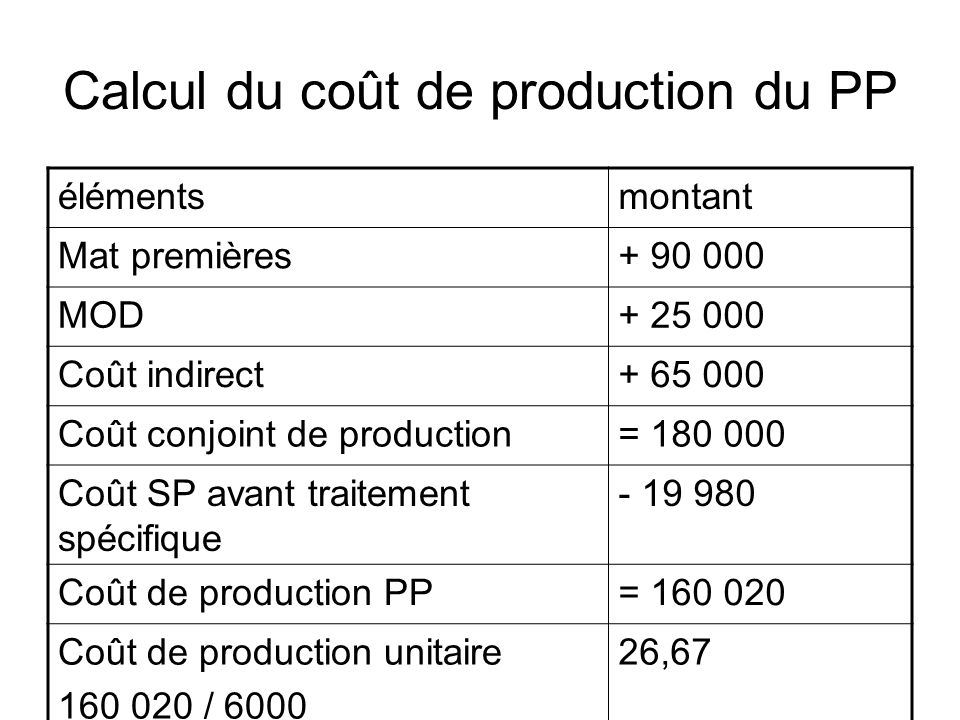 Calcul du coût de production du PP