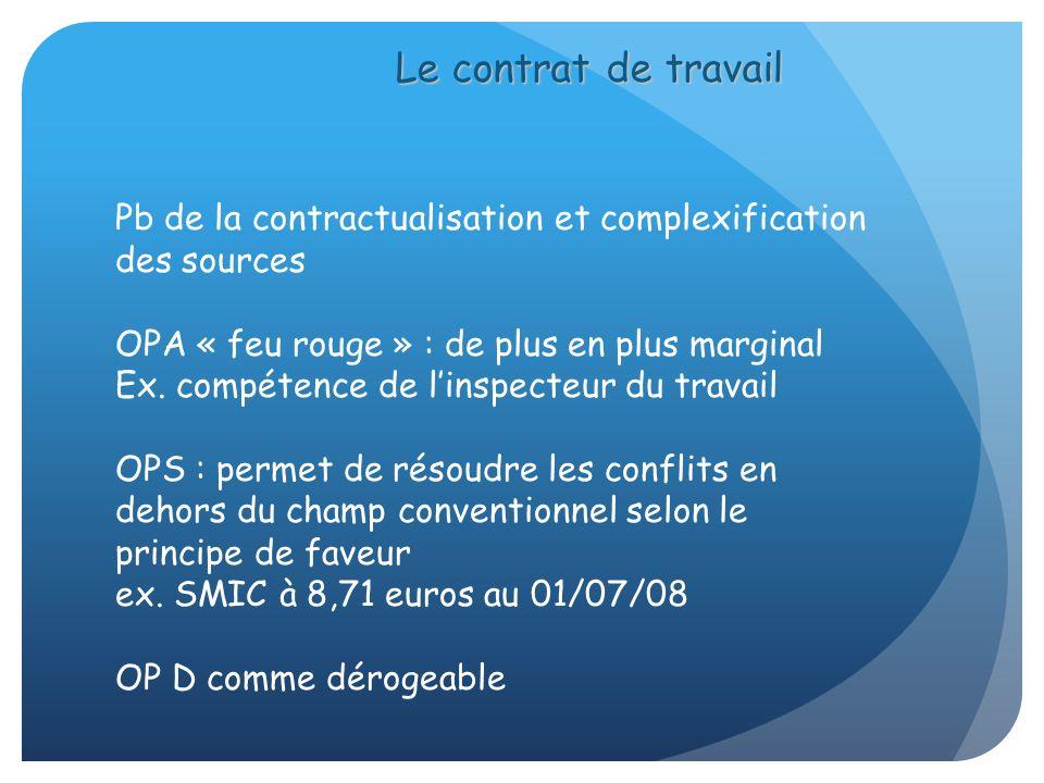 Le contrat de travail Pb de la contractualisation et complexification des sources. OPA « feu rouge » : de plus en plus marginal.