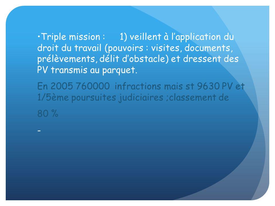 Triple mission : 1) veillent à l'application du droit du travail (pouvoirs : visites, documents, prélèvements, délit d'obstacle) et dressent des PV transmis au parquet.