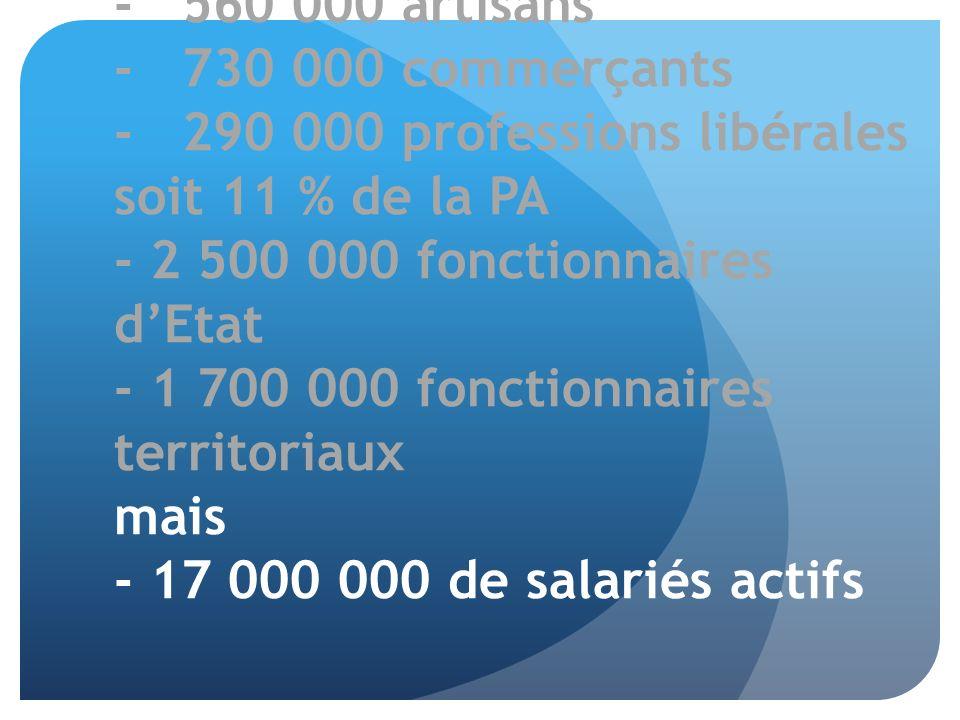 - 560 000 artisans - 730 000 commerçants - 290 000 professions libérales soit 11 % de la PA - 2 500 000 fonctionnaires d'Etat - 1 700 000 fonctionnaires territoriaux mais - 17 000 000 de salariés actifs