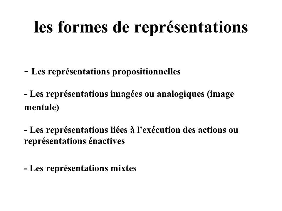 les formes de représentations