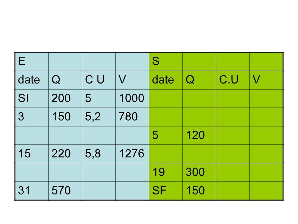 E S date Q C U V C.U SI 200 5 1000 3 150 5,2 780 120 15 220 5,8 1276 19 300 31 570 SF