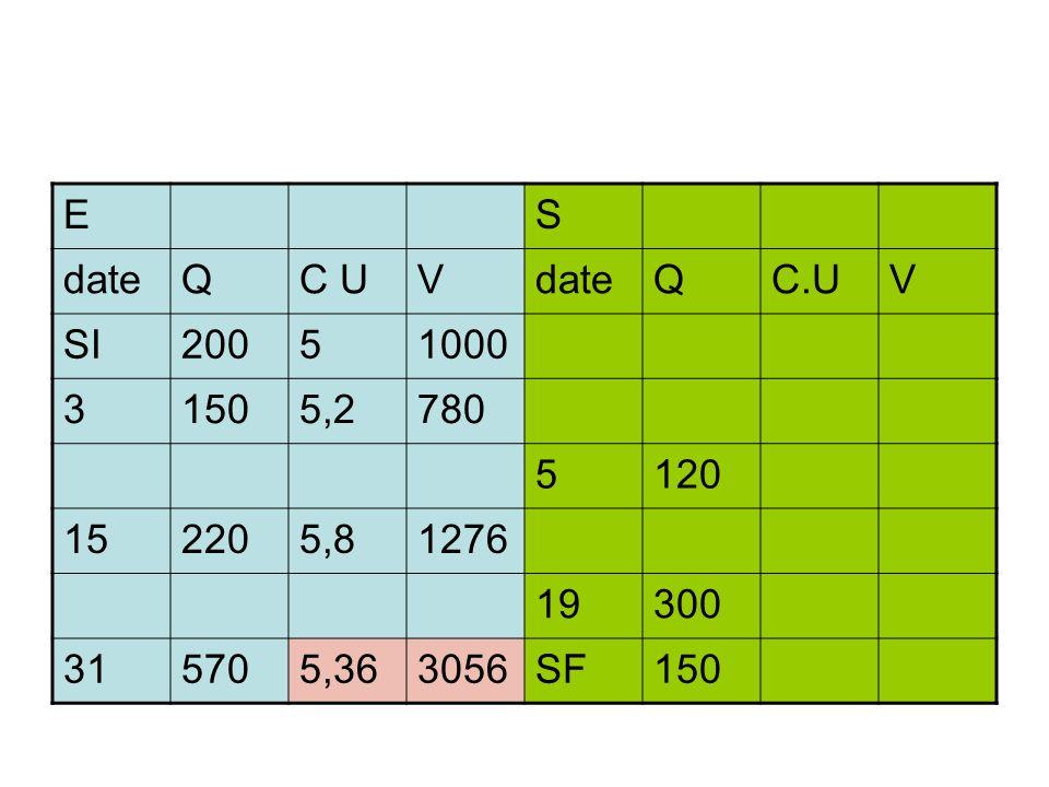 E S date Q C U V C.U SI 200 5 1000 3 150 5,2 780 120 15 220 5,8 1276 19 300 31 570 5,36 3056 SF