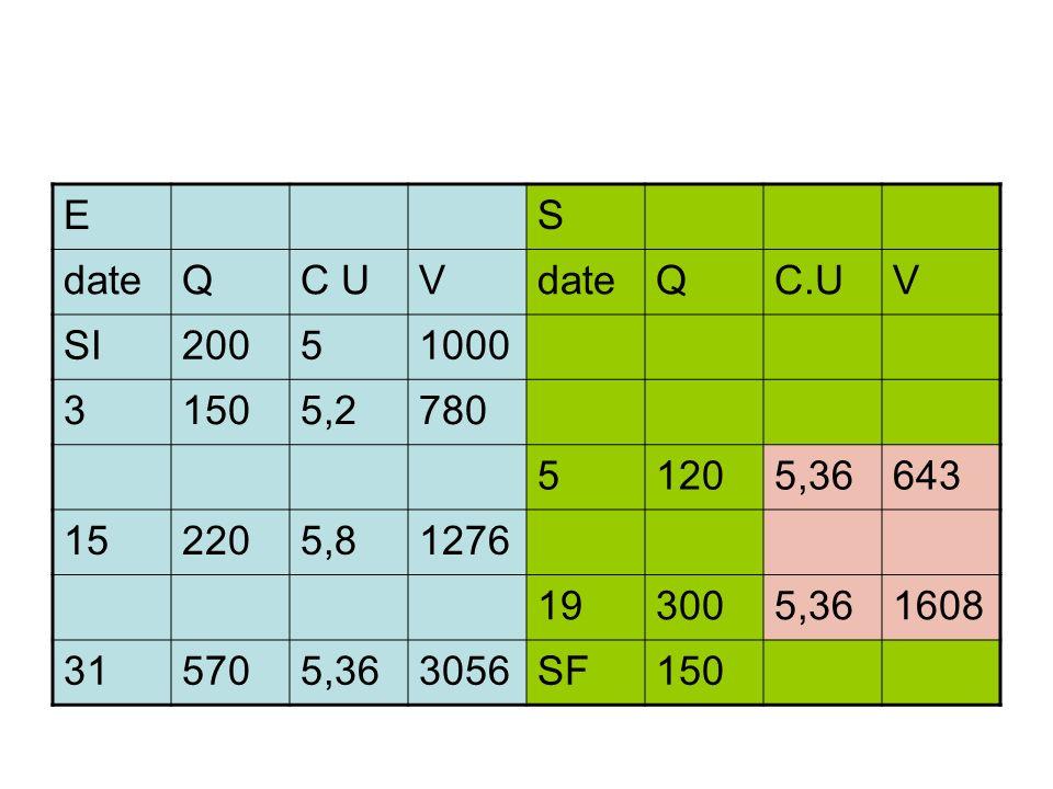 E S. date. Q. C U. V. C.U. SI. 200. 5. 1000. 3. 150. 5,2. 780. 120. 5,36. 643. 15.