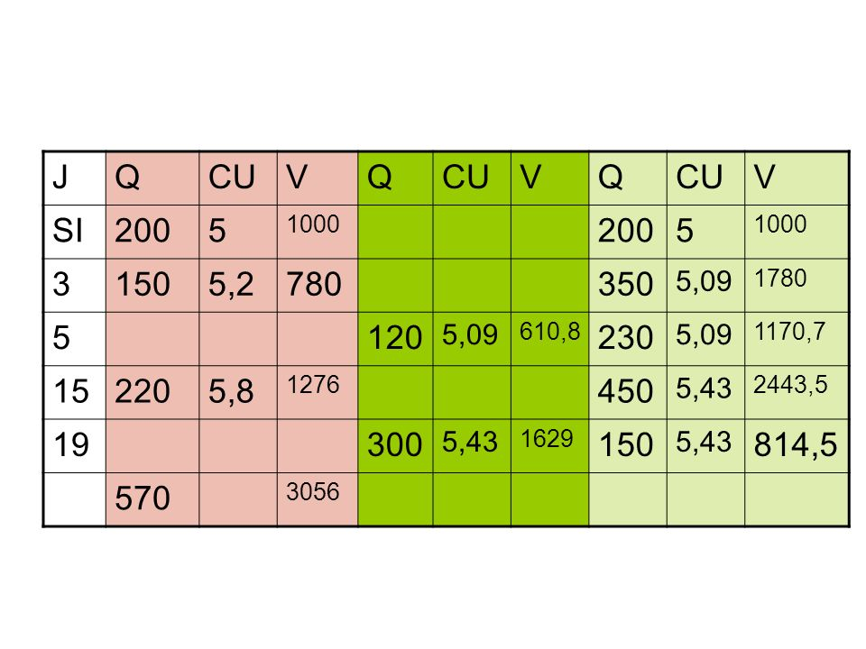 J Q. CU. V. SI. 200. 5. 1000. 3. 150. 5,2. 780. 350. 5,09. 1780. 120. 610,8. 230. 1170,7.