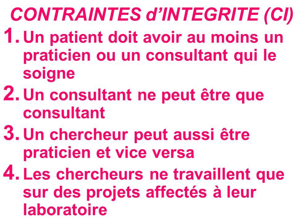 CONTRAINTES d'INTEGRITE (CI)