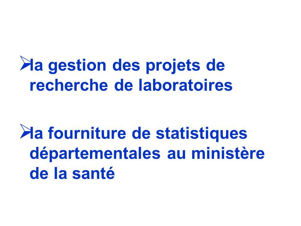 la gestion des projets de recherche de laboratoires