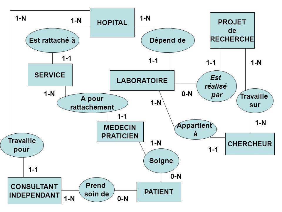HOPITAL1-N. 1-N. PROJET. de. RECHERCHE. 1-N. Est rattaché à. Dépend de. 1-1. 1-1. 1-1. 1-N. SERVICE.
