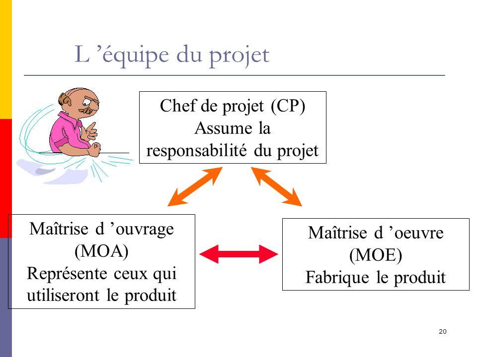 L 'équipe du projet Chef de projet (CP)