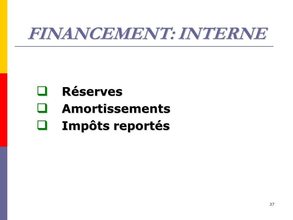 FINANCEMENT: INTERNE Réserves Amortissements Impôts reportés