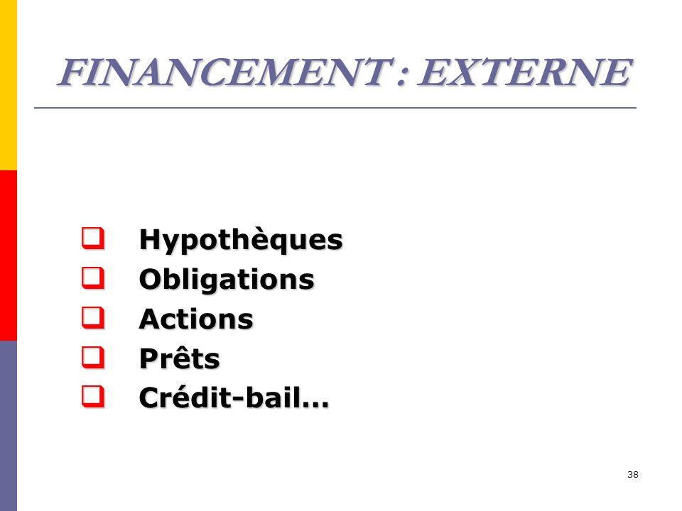 FINANCEMENT : EXTERNE Hypothèques Obligations Actions Prêts