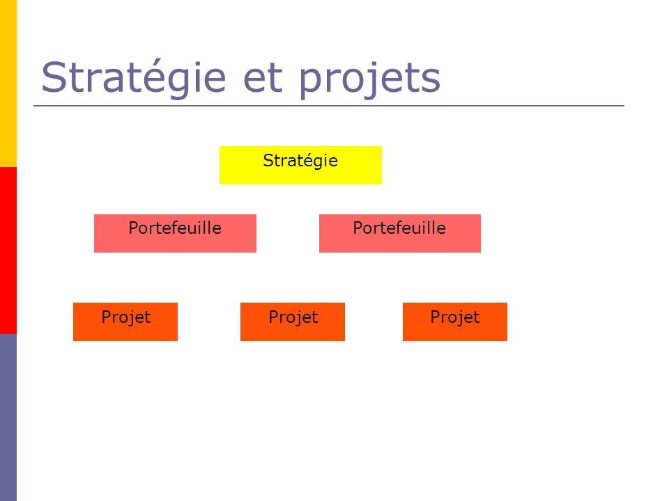 Stratégie et projets Stratégie Portefeuille Portefeuille Projet Projet