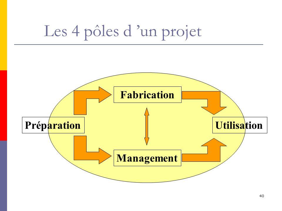 Les 4 pôles d 'un projet Fabrication Préparation Utilisation