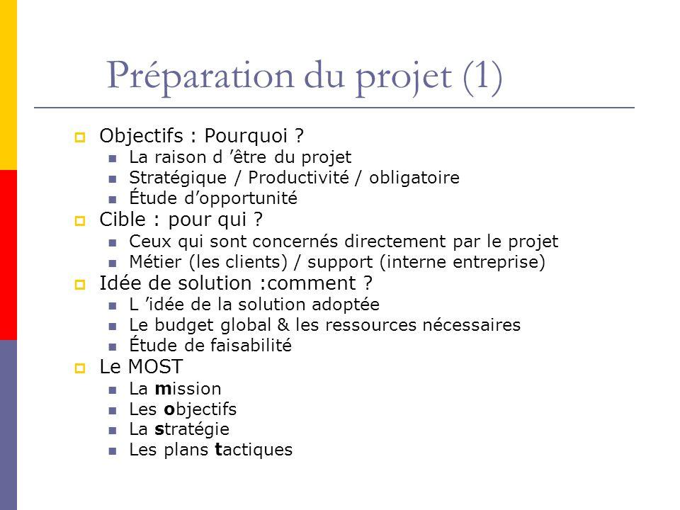 Préparation du projet (1)