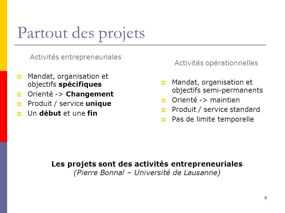 Partout des projets Activités entrepreneuriales. Mandat, organisation et objectifs spécifiques. Orienté -> Changement.