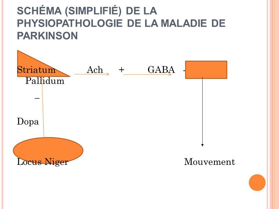 SCHÉMA (SIMPLIFIÉ) DE LA PHYSIOPATHOLOGIE DE LA MALADIE DE PARKINSON